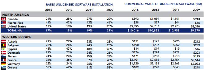 tableau statistiques piratage logiciel